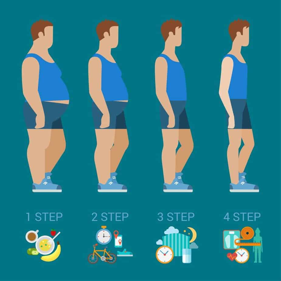 Ideal Body Weight (IBW) Calculation Tool – Balance your Weight, Boost your Body & Avoid the Risk of being Obese 11