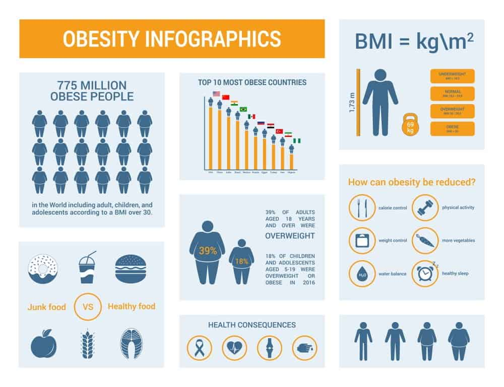 Body Mass Index Calculation Tool - Measure your Body Mass based on weight and height Accurately to Minimize Health Risks and Cronic Conditions 10