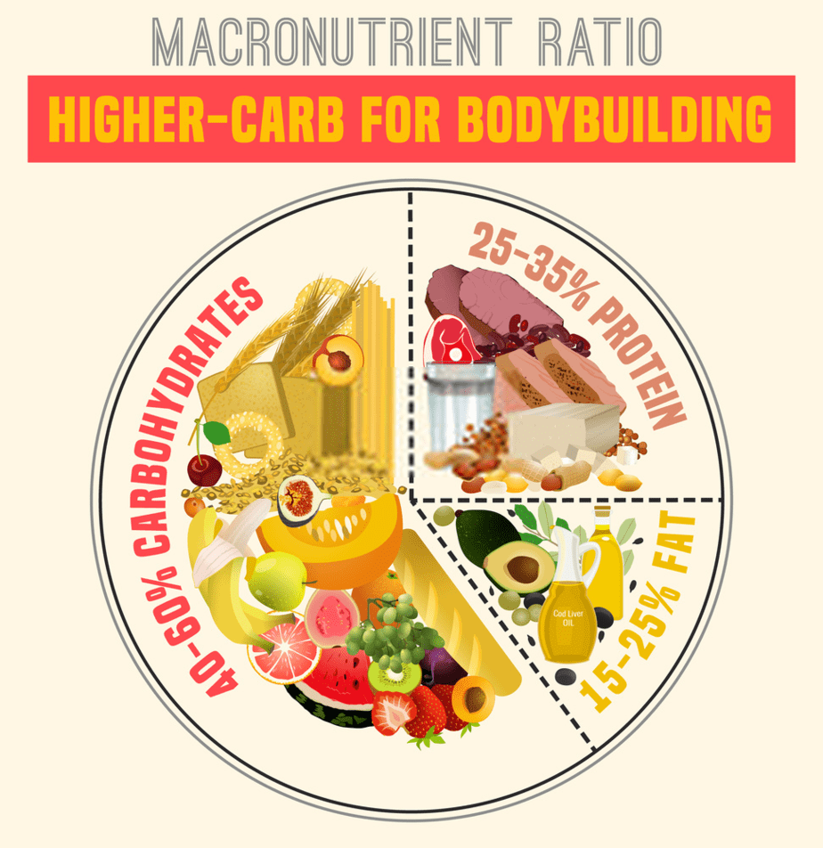 Healthy Eating Plate applying the macronutrient ratio