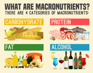 Macro calculator – How to calculate Macronutrients the right way and Find Your Ideal Body's Macro Ratio for Flexible Dieting 1