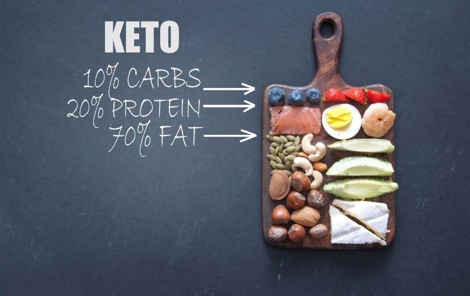 The ketogenic diet aims to regain hunger and satiety and follow eating rhythms that your body can manage