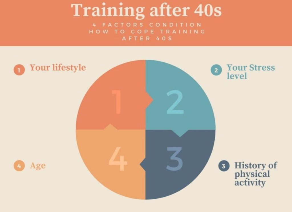 The 4 factors condition how to cope with physical activity and train after age 40