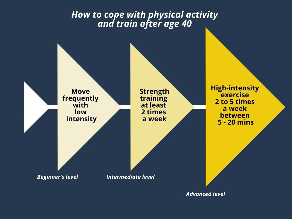 How to cope with physical activity after the age of 40