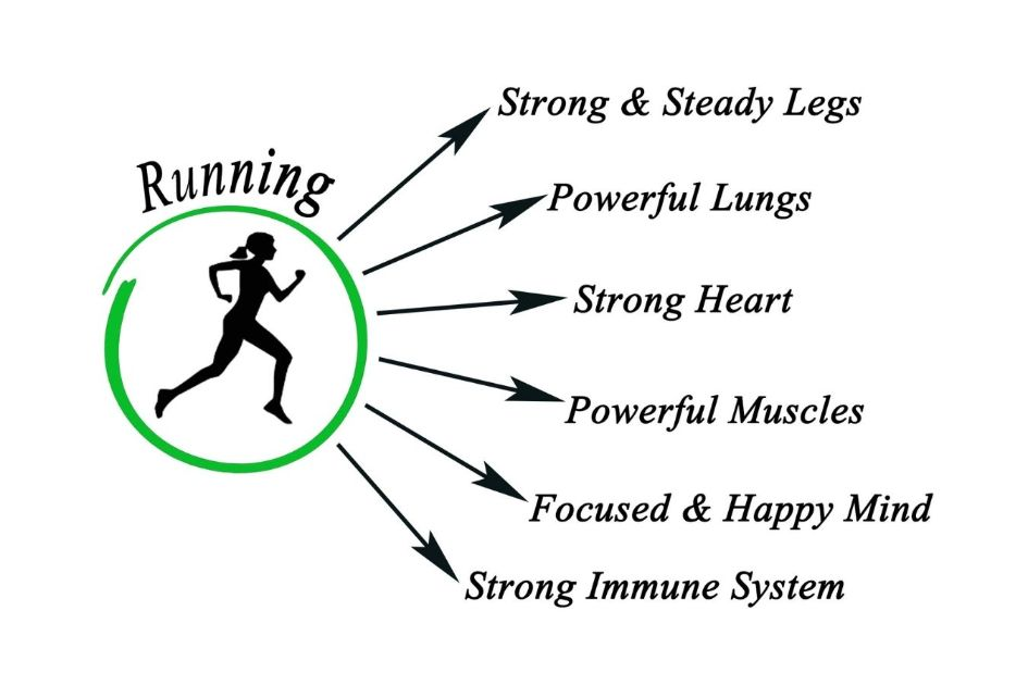 Are you Ready to Run Benefits Versus Risks of Running